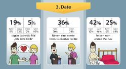 Die geheimen Dating-Regeln der Singles